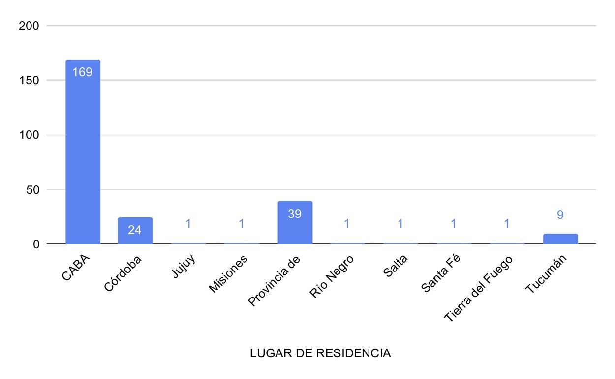 0 - LUGAR DE RESIDENCIA